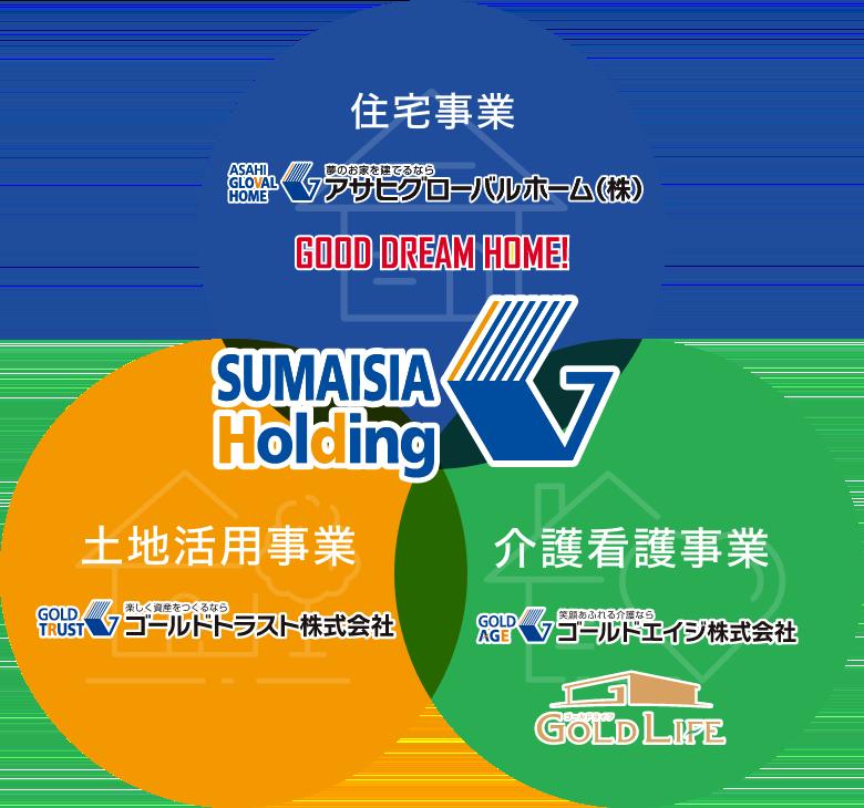 アサヒグローバルホーム品質の図表