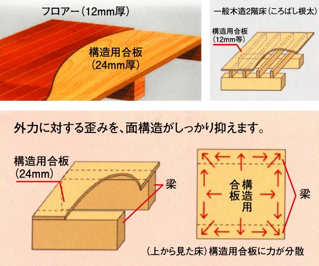 剛床工法の強さ
